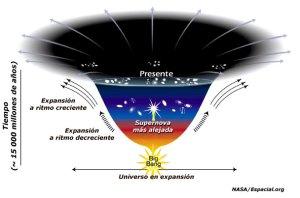 Universo origen