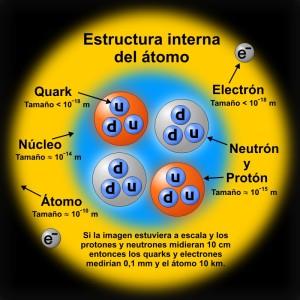 Estructura Interna del Átomo