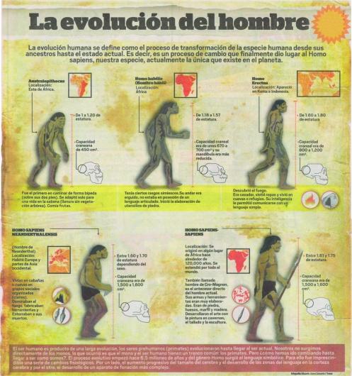 La Evolución del Hombre. El Trome 17-03-14