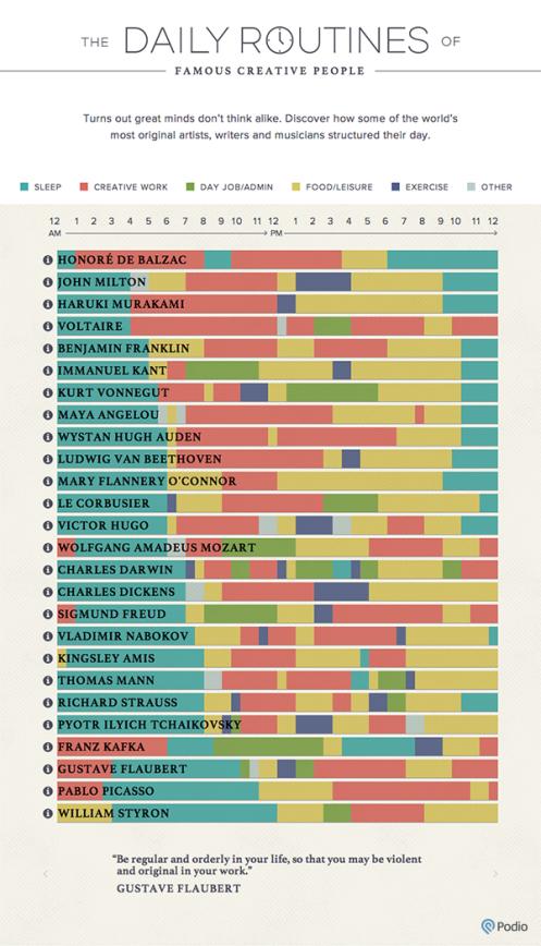 Las rutinas diarias de la gente creativa famosa