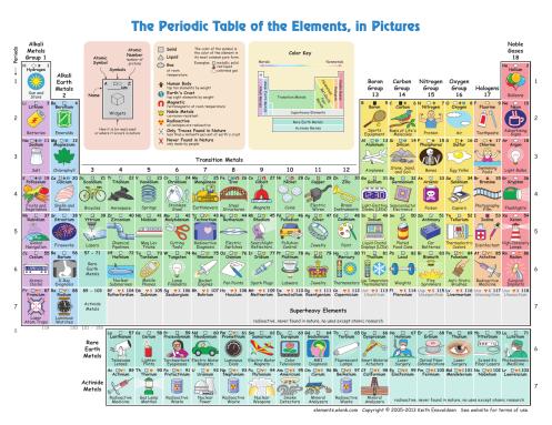 tabla-periodica-ilustrada